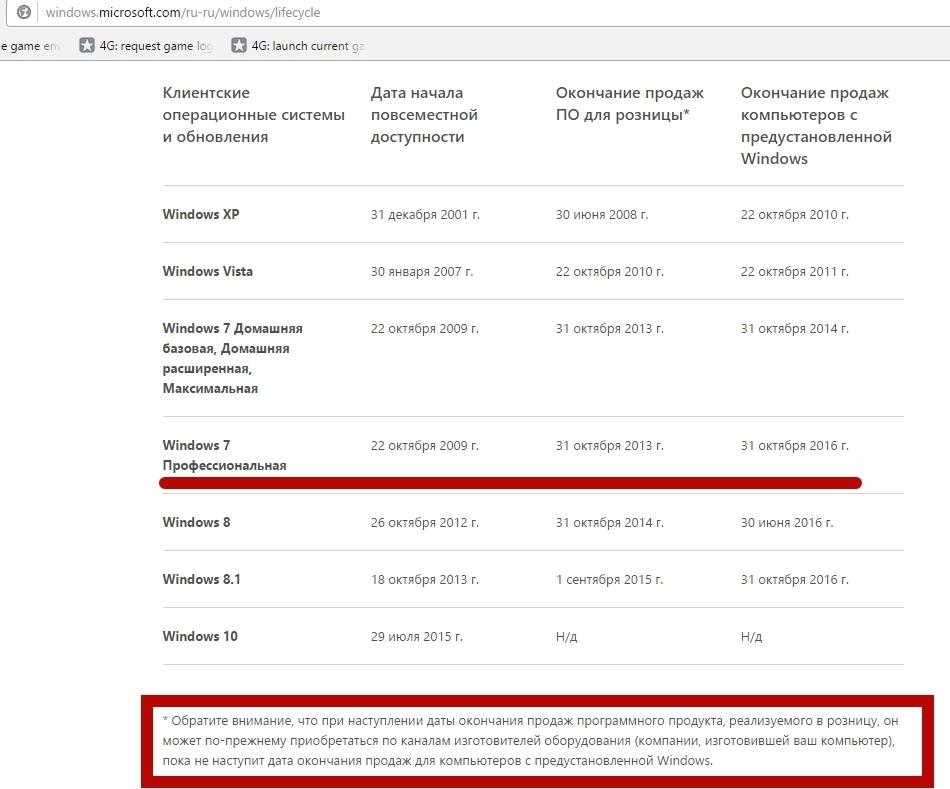 Сам не верил пока не проверил  windows microsoft com ru ru windows lifecycle