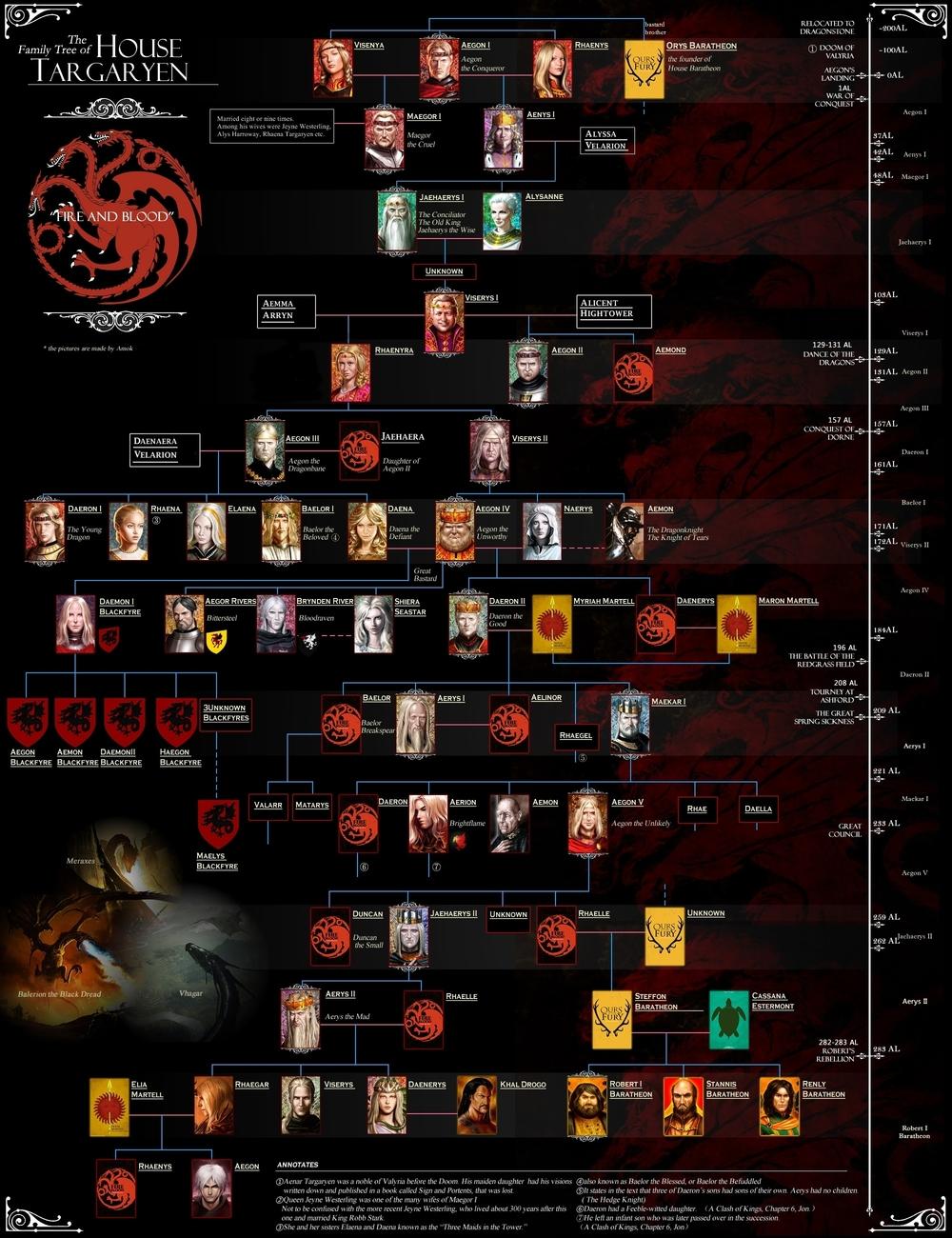 Схема родства в игре престолов