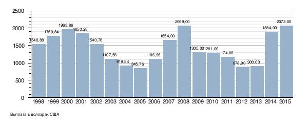 БОД приведет к росту неполной занятости 2360928642d19