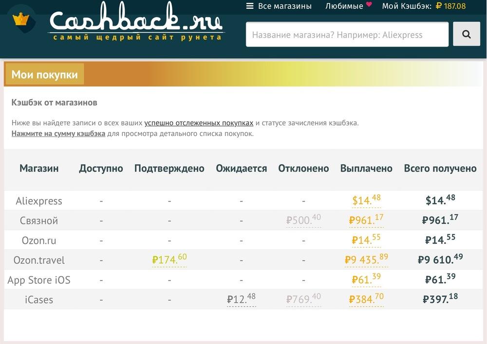 6c9c61fa27b О том как кидает Cashback.ru и работа с отзывами.