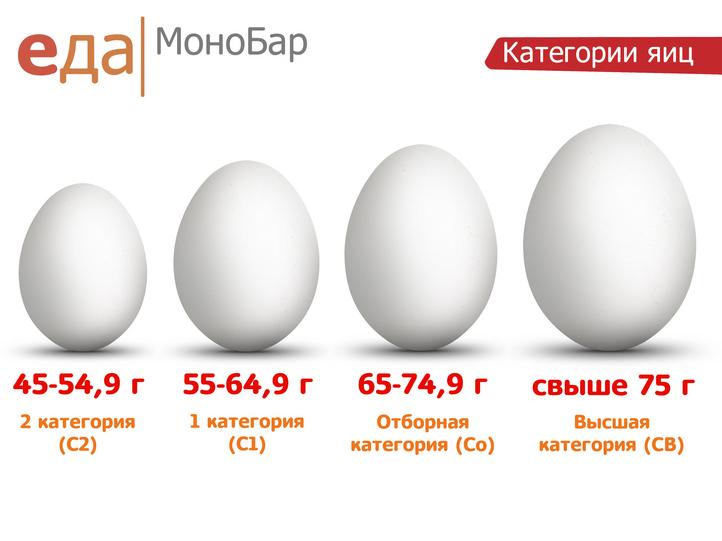 чем отличаются яйца 1 категории от 2