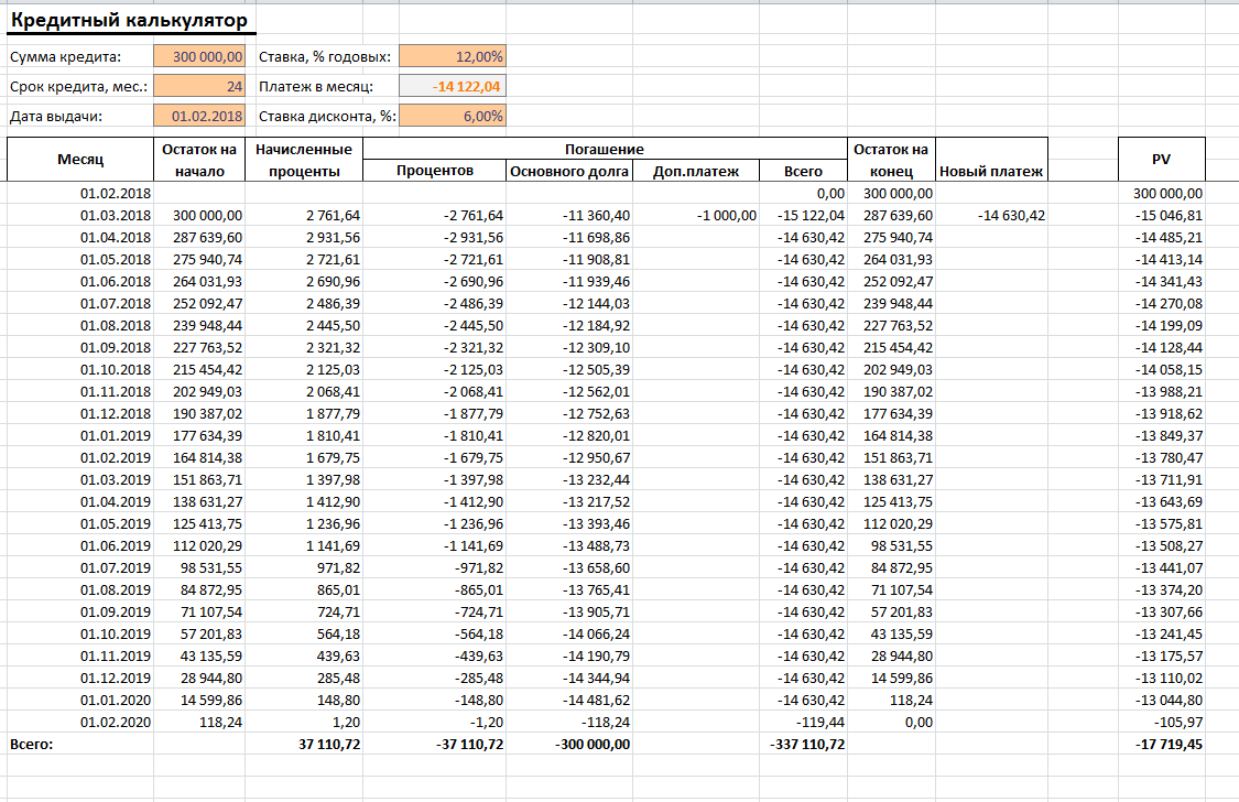кредитная карта альфа-банка 100 дней без процентов оформить