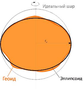 Схема не идеальный шар
