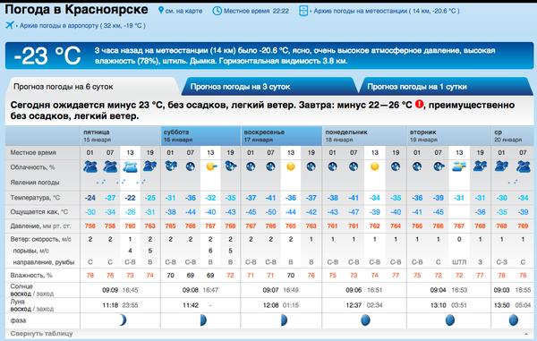 SINOPTIK.COM.RU: Погода в России. Точный прогноз погоды на ...
