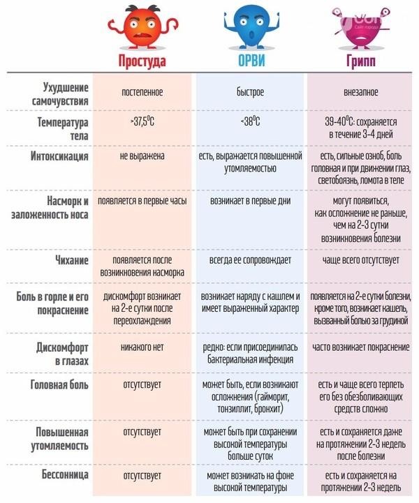 Как отличить грипп от простуды и ОРВИ Грипп, Простуда, Орви