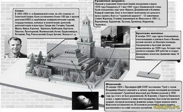 Четыре больших мифа о захоронении Ленина. Ленин, мавзолей, Ульянов, ссср, длиннопост