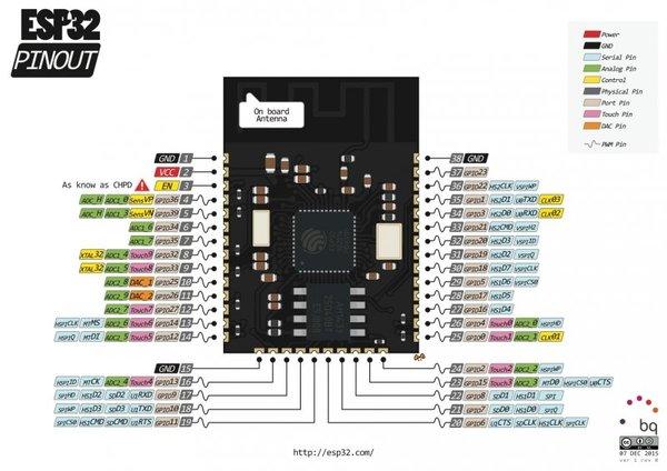 Analog to Digital Conversion - learnsparkfuncom