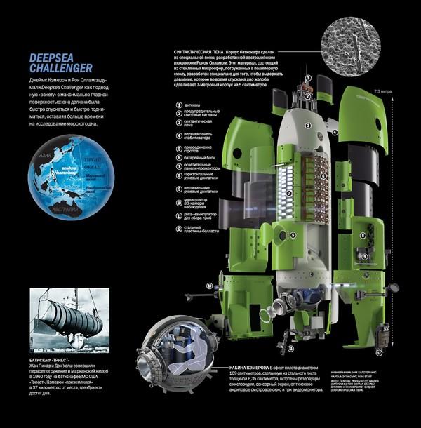 Джеймс Кэмерон: погружение на дно Марианской впадины Джеймс Кэмерон, Deepsea Challenger, Марианская впадина, длиннопост