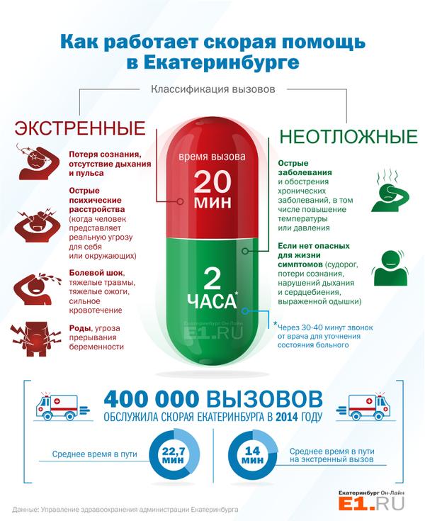 Как работает скорая в Екатеринбурге Скорая помощь, Екатеринбург