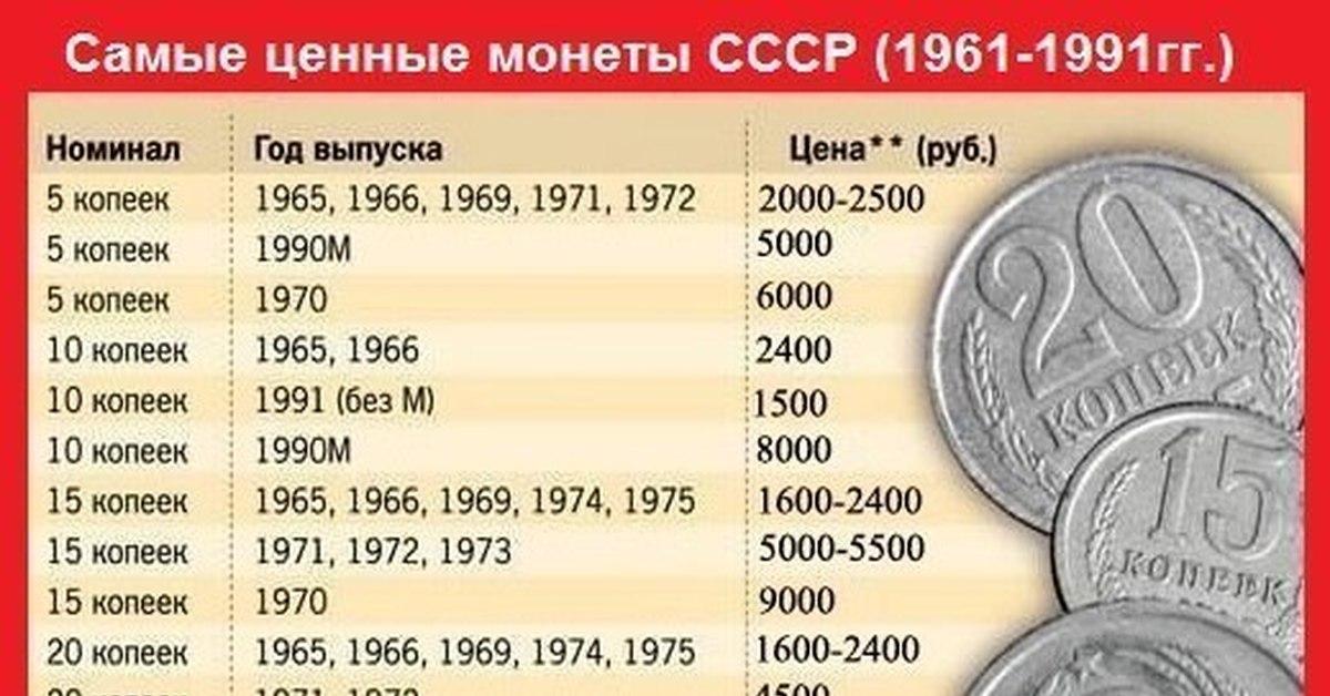 какие монеты дорого стоят и какие годы их издания и где их можно обменять стала