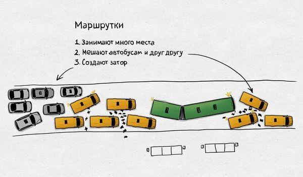Как устроен бизнес маршруток в России Маршрутка, Автобус, Общественный транспорт, Москва, Самара, Воронеж, Бизнес, Россия, Длиннопост