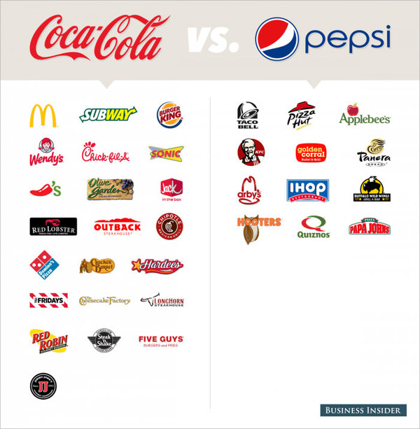 pepsico restaurants Have a product question or comment contact pepsi consumer relations online or via phone at 1-800-433-2652 m-f 9:00-5:00 est.