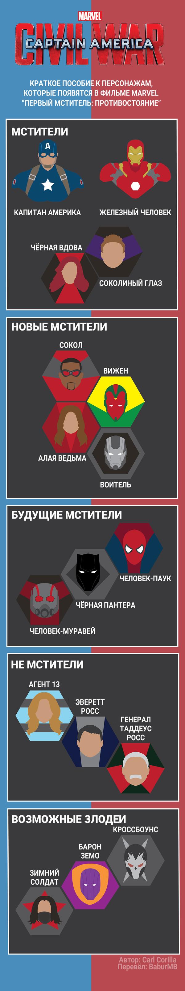 Памятка для зрителей Перевод, Marvel, Первый мститель, Комиксы, Киновселенная, Из сети, Длиннопост