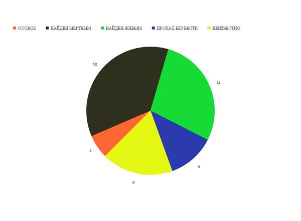 "Статистика и краткий разбор по тегу ""Пропал человек"" за 2013 год Длиннопост, Статистика, Диаграмма, Пропал человек"