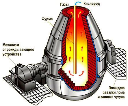 Кислород. Сопутствующая информация ч.5 Кислород, Азот, Длиннопост