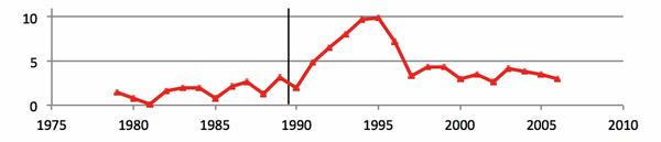 Как советские математики Америку покорили Математика, СССР, Америка, Длиннопост