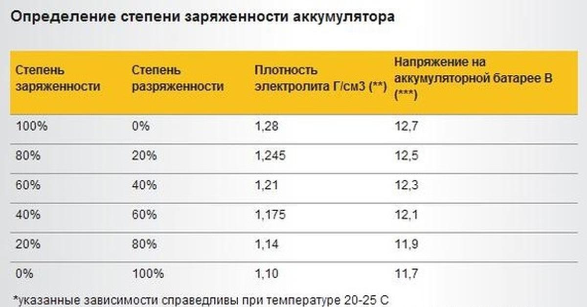 двойник Ленина, на сколько хватит аккумулятора для использования 24 ампер квартиру Москве длительный