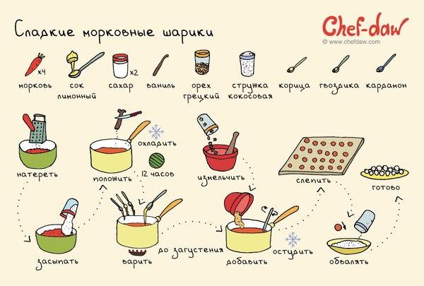 простые рецепты кулинарный блог пломбировочная