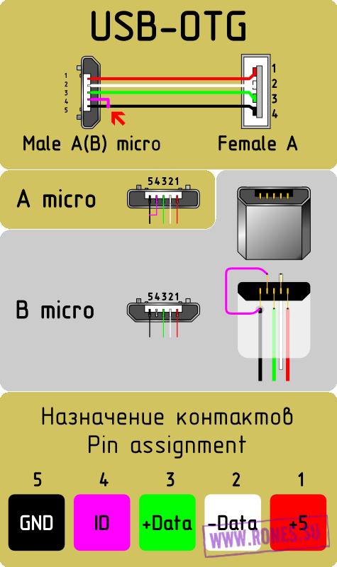 Распиновка USB 2.0 USB, Распайка, Распиновка, Micro-Usb, Samsung, Otg-Кабель, Длиннопост
