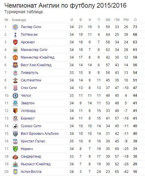Английская лига по футболу таблица