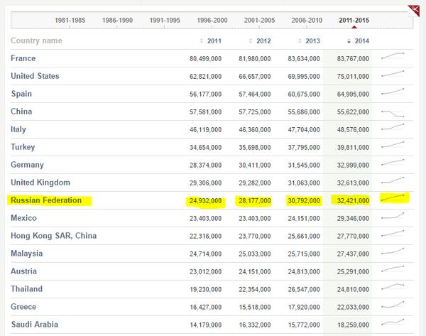 Интересный неявный тренд. Международный туризм в России туризм, россия, статистика, рейтинг, заметки, длиннопост