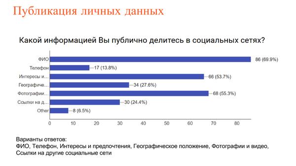 Результаты опроса о социальных сетях и мессенджерах Опрос, Социальные сети, Интернет, Универ, Учеба, Длиннопост