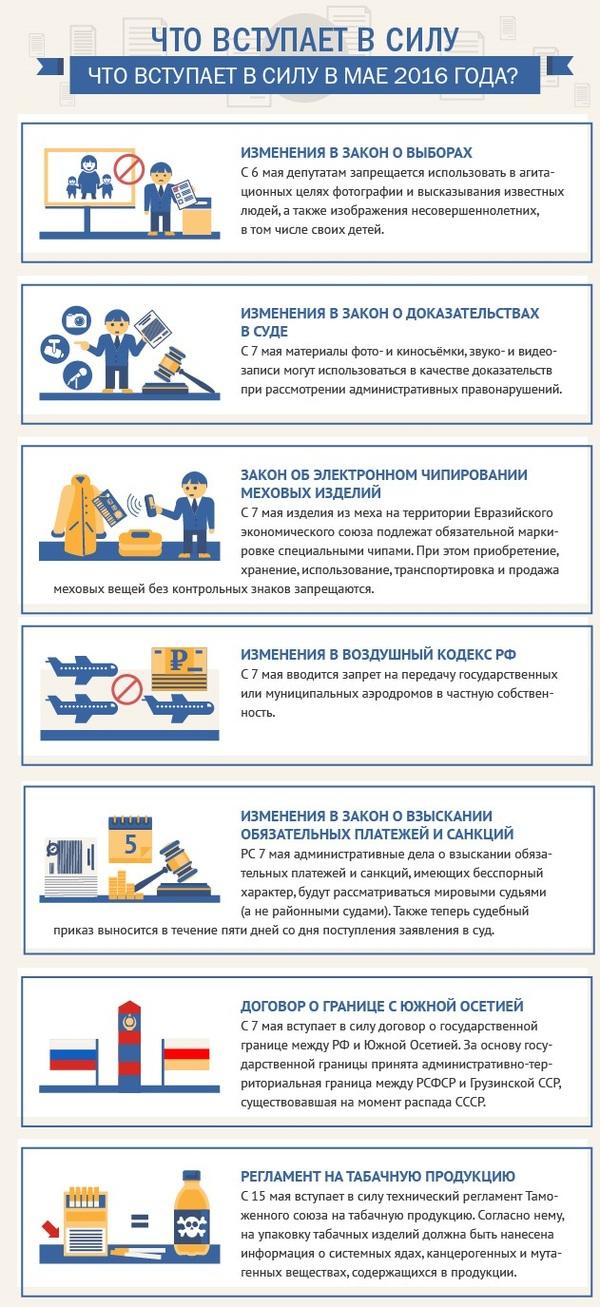 Что вступает в силу в мае 2016 инфографика, 1 мая, законы РФ