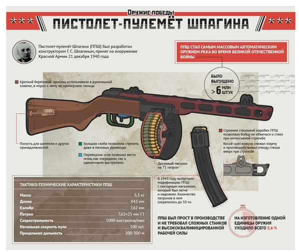Пистолет-пулемёт Шпагина (ППШ) Инфографика, Русское оружие, Стрелковое оружие, Оружие победы