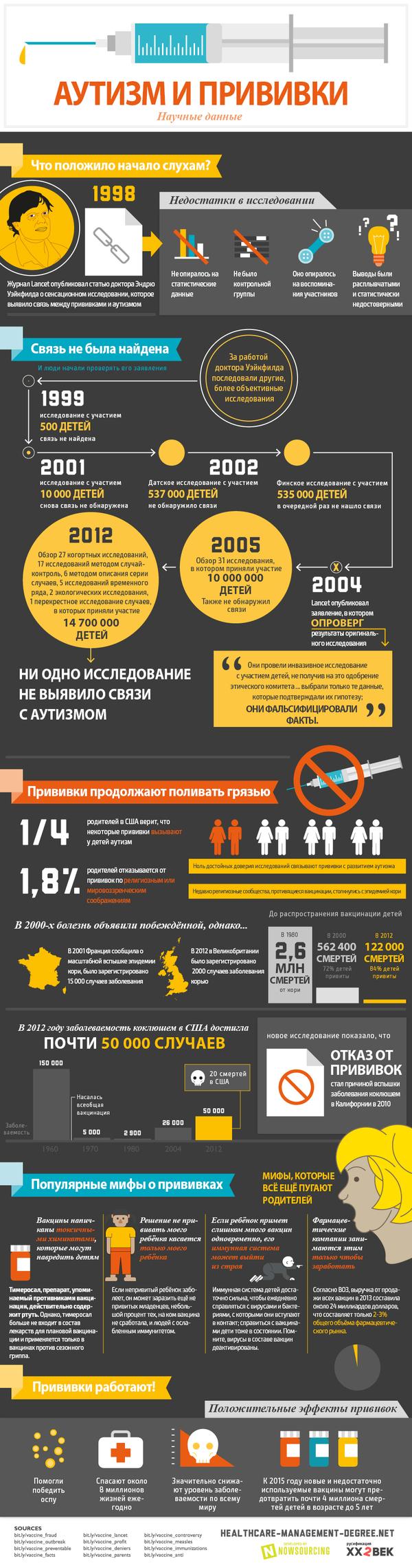 Инфографика про миф о связи прививок и аутизма Вакцина, Медицина, Просвещение, Научпоп, Длиннопост