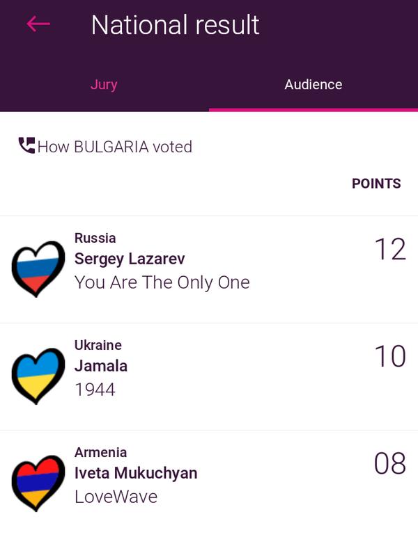 Приз зрительских симпатий. Кто отдал больше всего голосов за Россию евровидение, голосование, Россия, длиннопост