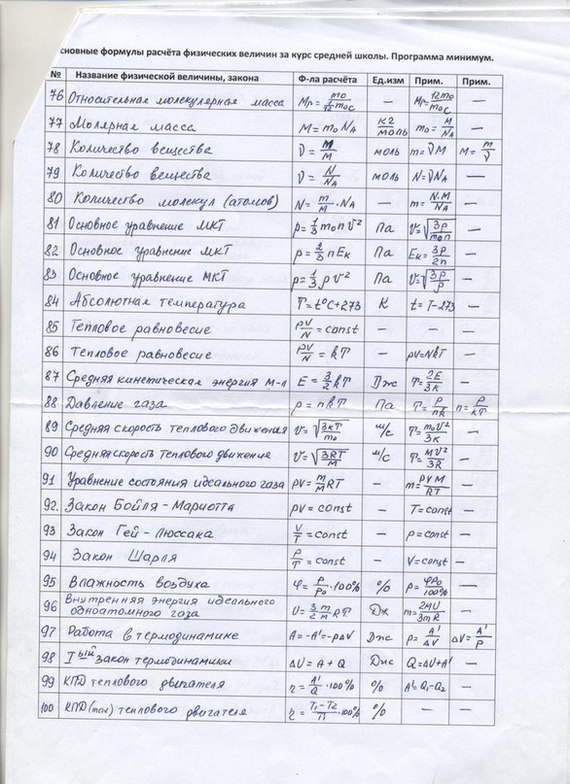 Полезные формулы по физике