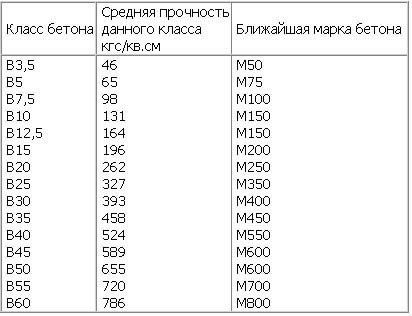 Паропроницаемость бетона м300 купить бетон приозерский район