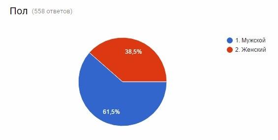 Результаты опроса пользователей мобильных устройств статистика, график, опрос, результат, результаты опроса, диаграммы, Помощь, длиннопост