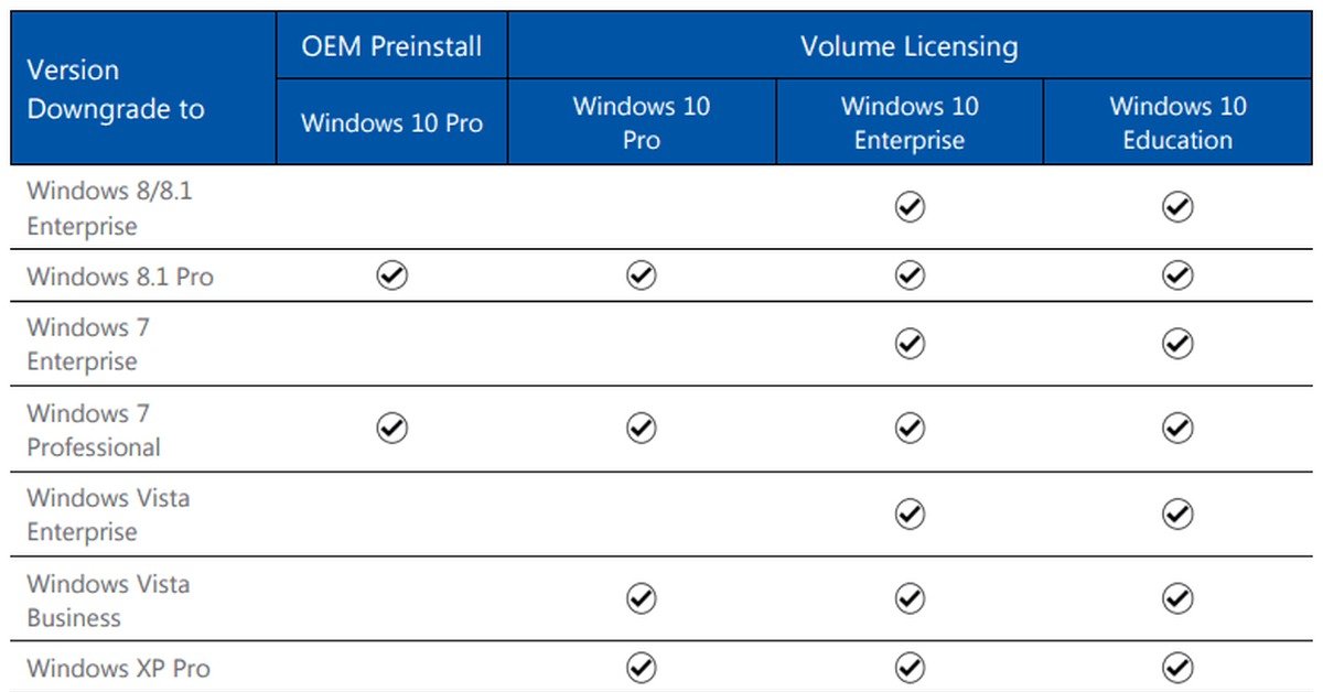 downgrade rights for microsoft volume licensing Office 2016 downgrade rights at the microsoft volume licensing site at wwwmicrosoftcom/licensing/about-licensing/product-licensingaspx.