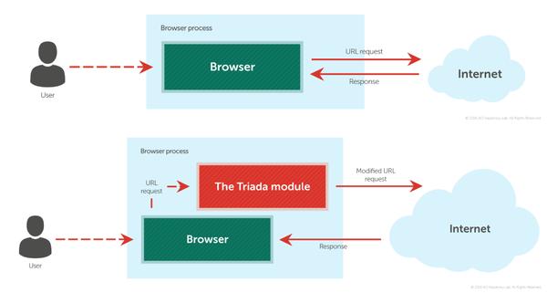 Троян TRIADA является одним из самых технически сложных образцов малвари. троян, triada, android, информационная безопасность, длиннопост, совет