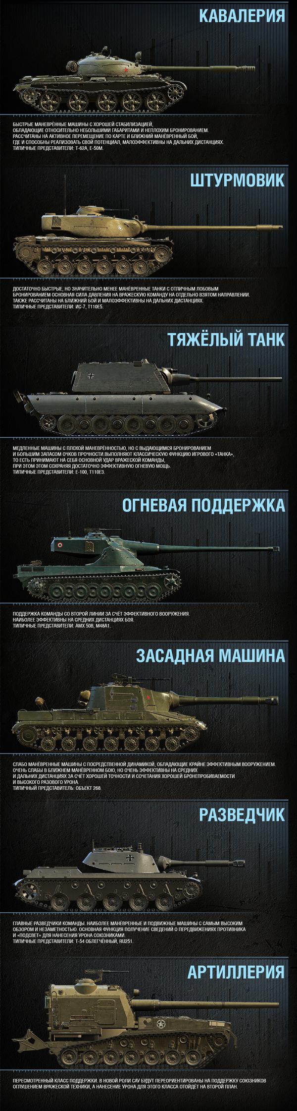 World of Tanks начали тестирование нового игрового баланса 2.0 World of Tanks, Esport, Киберспорт, Новости, Длиннопост