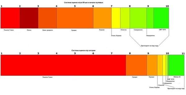 Система оценок игр