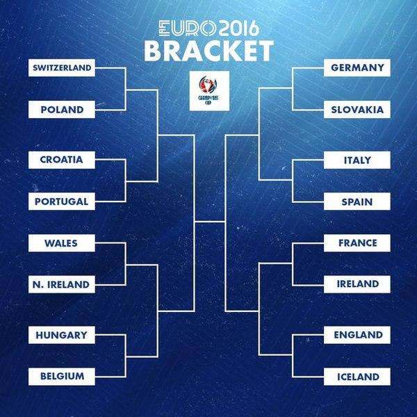 Сетка плей-офф Спорт, Футбол, Евро 2016, Плей-Офф