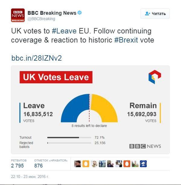 Допрыгались, еврочиновнички? Британия выходит из ЕС. Евросоюз, Великобритания, Выход, Политика