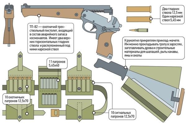 Соназ тп-82 тоз-82 купить