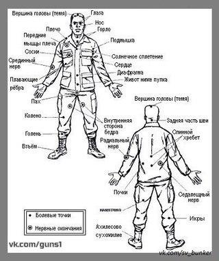 Уязвимые точки тела. УЯЗВИМЫЕ ТОЧКИ ТЕЛА, Контакт с противником, ВКонтакте, длиннопост