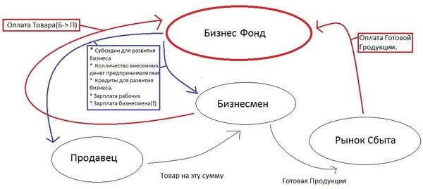 Длиннопост: Идея для Развития Бизнесса! бизнес-идея, Бизнес, Инновации, реформы, предложение, длиннопост, много букв, моё
