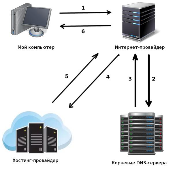 Очень примерная схема работы DNS Хостинг, IT, DNS, Длиннопост