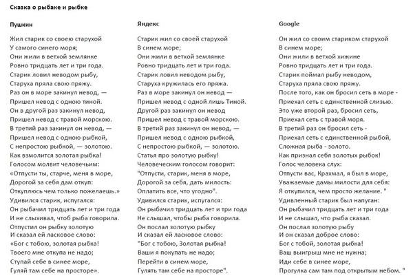 Сравним Googl и Yandex переводчики. Пушкин, Перевод, Яндекс, Google, Длиннопост