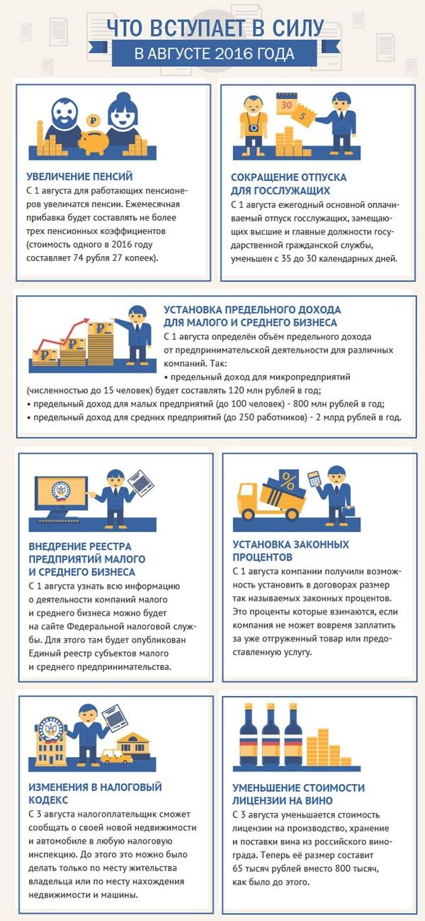 Что вступает в силу в августе 2016 Инфографика, Август, Политика, Законы РФ