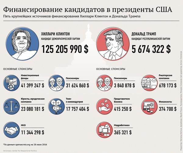 Финансирование кандидатов в президенты США Инфографика, Выборы США, США, Политика