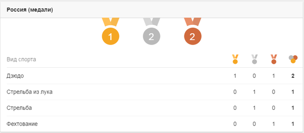 Россия может! Олимпиада, Медали, Дзюдо, Стрельба, Фехтование