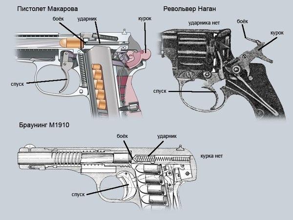 Ликбез по оружейной терминологии Оружие, Ликбез, Матчасть, Термины, Терминология, Длиннопост