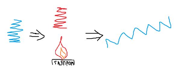 Принцип работы паровой турбины Наука, Термодинамика, Технарь, Адольф Гитлер, Длиннопост