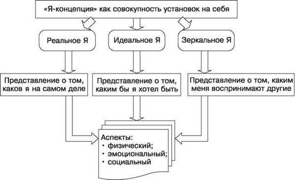 Самооценка с точки зрения психологии Психология, Самооценка, я-Концепция, Длиннопост